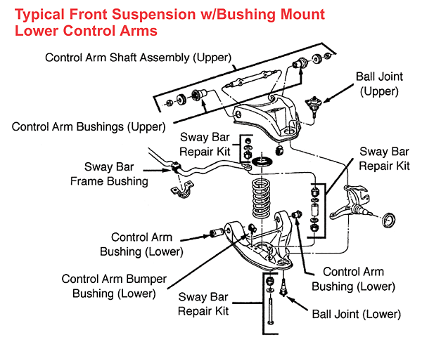 Typical Front Suspension W  Bushing Mount Lower Control Arms